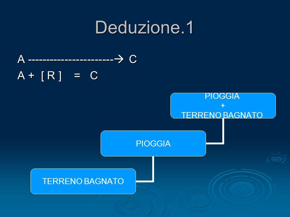 Deduzione.1 A ----------------------- C A + [ R ] = C